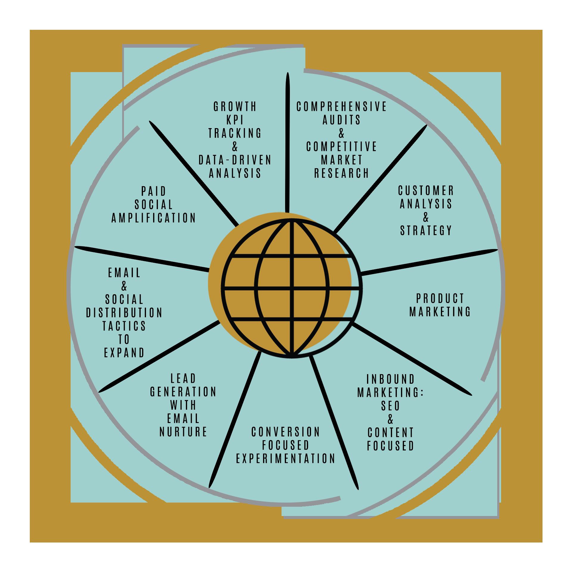 Growth Marketing Flywheel