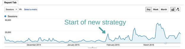 content growth case study