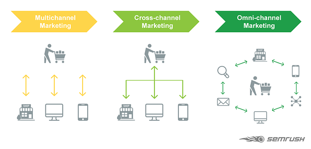 find your content channels