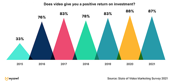 positive return on investment
