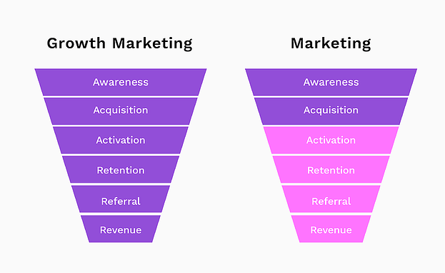 growth marketing vs marketing funnels