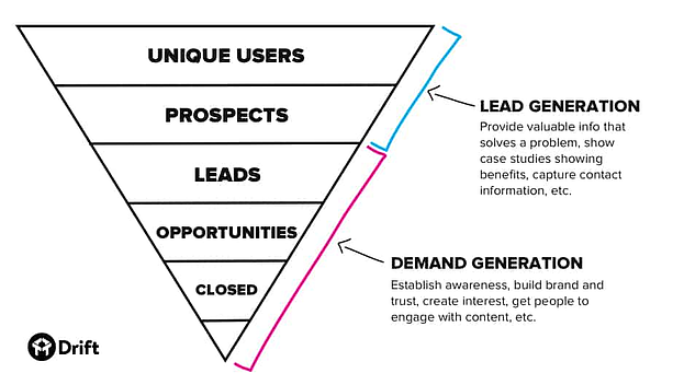 lead gen conversion path