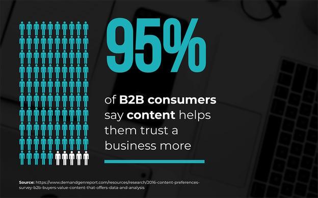 high-quality B2B content