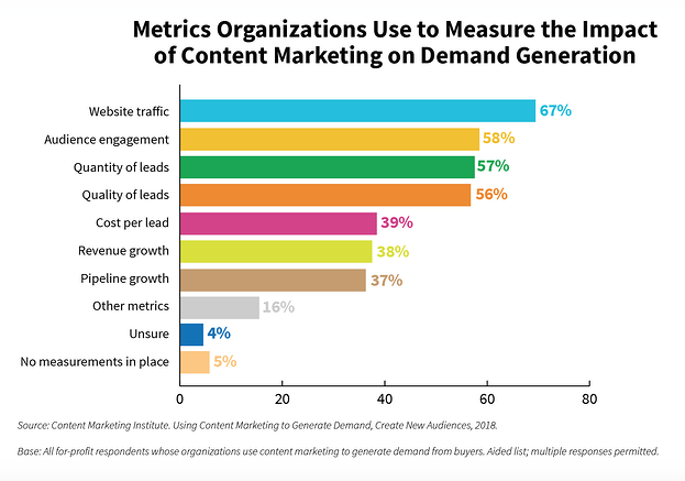 Optimize your Inbound Strategy