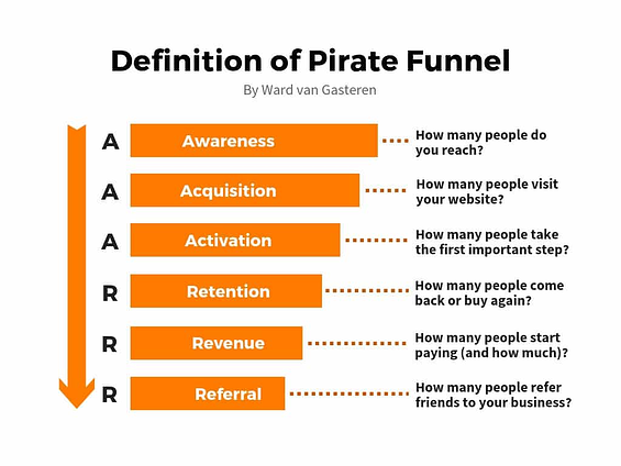 growth marketing pirate funnel