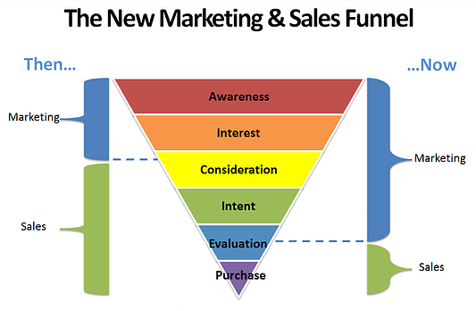 new marketing and sales funnel