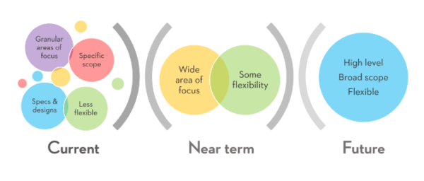 time based growth strategies