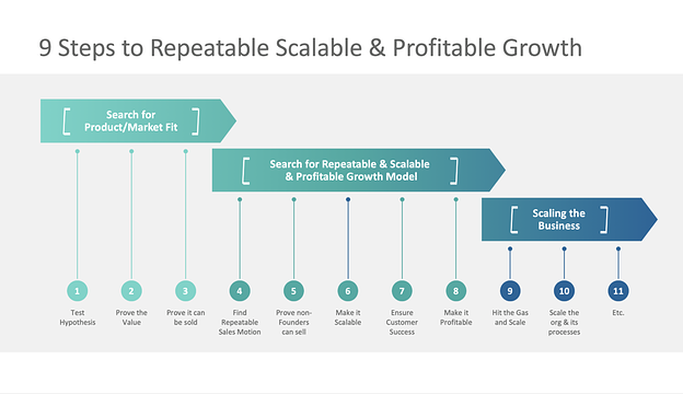 scaling for growth