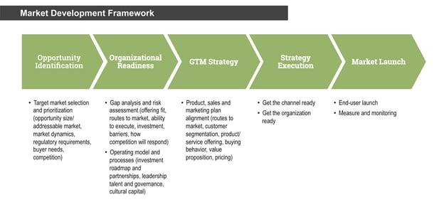 market development framework