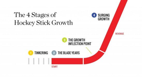 hockey stick growth