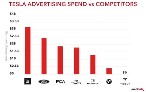 tesla advertising spend