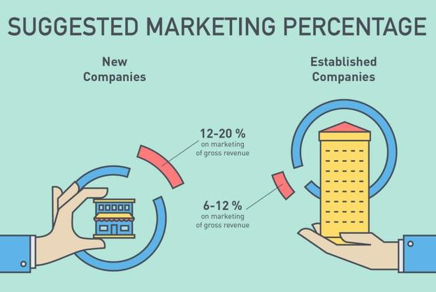 marketing budget ratios