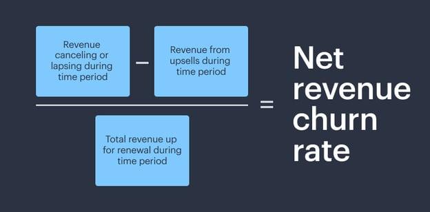 net revenue churn rate