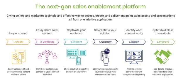 next-gen sales enablement