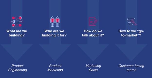 product-led growth marketing