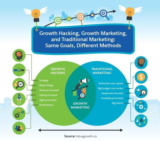 growth hacking vs growth marketing vs traditional marketing