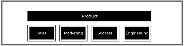 Why SaaS Teams Are Focused on Product-Led Growth