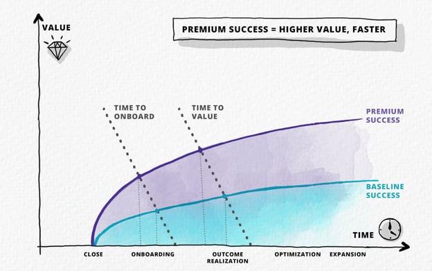 premium success = higher value