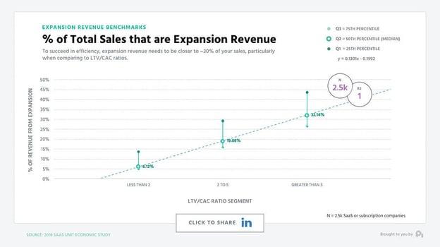 expansion revenue