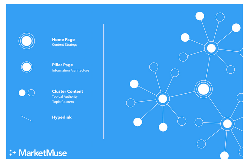 building topic clusters