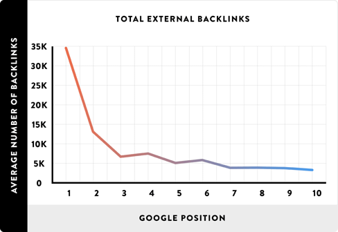 backlinks by google position