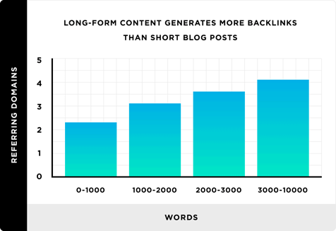long-form content for backlinks