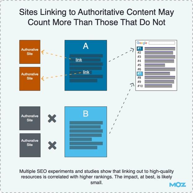 link authority