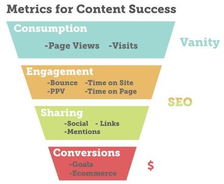 metrics for content success