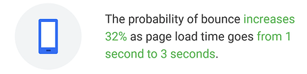 load time and bounce rate