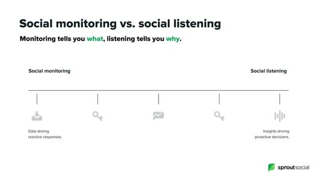 social monitoring vs social listening