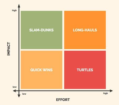 effort vs. impact ratio