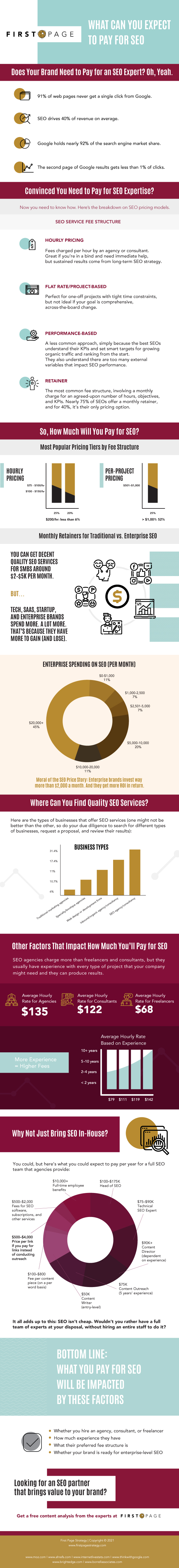Infographic about What Can You Expect to Pay for SEO