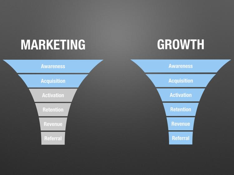 traditional marketing funnel vs growth marketing funnel
