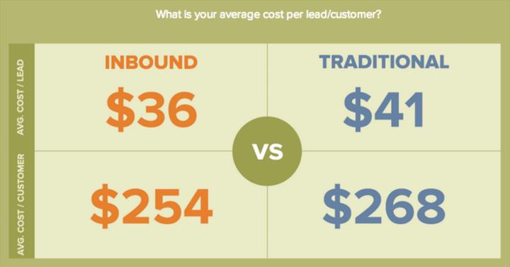 average cost per lead/customer