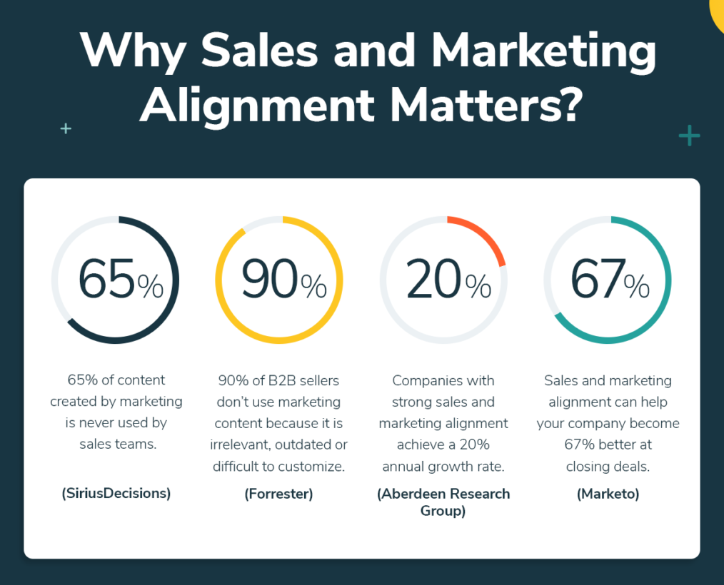 why sales and marketing alignment matters