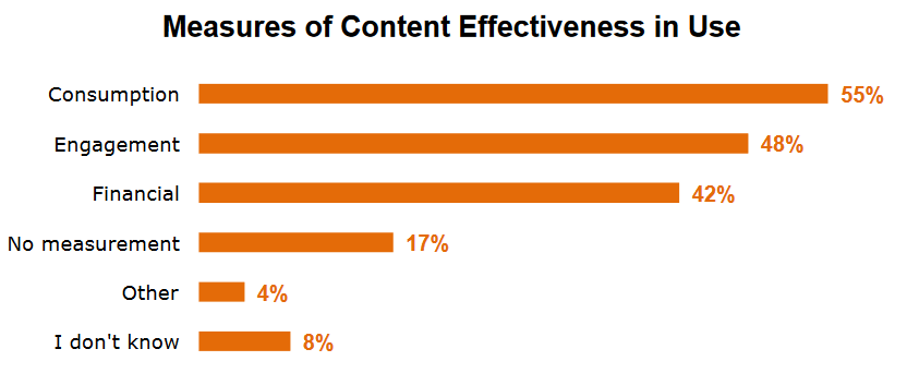 graph showing measures of content effectiveness