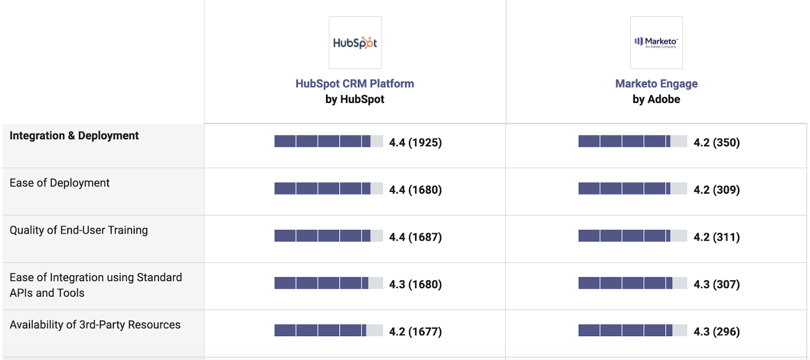 Comparison chart between HubSpot and Marketo