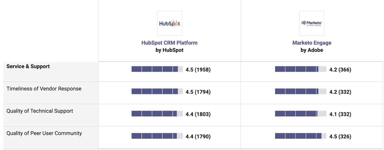 Service and support comparison chart between HubSpot and Marketo
