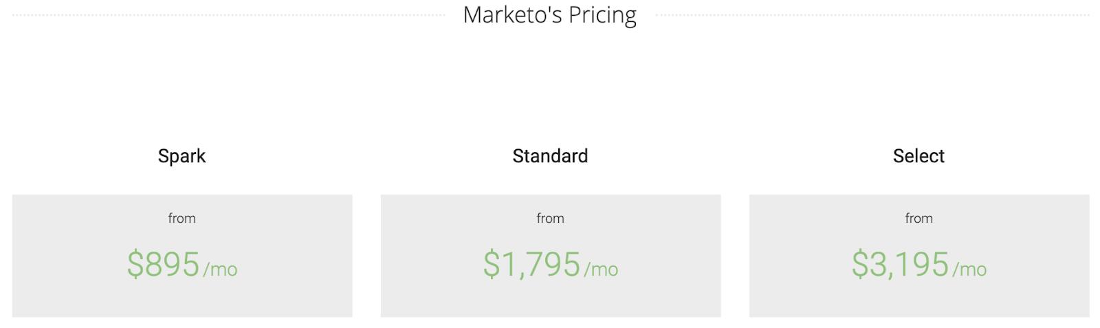 Marketo pricing tier