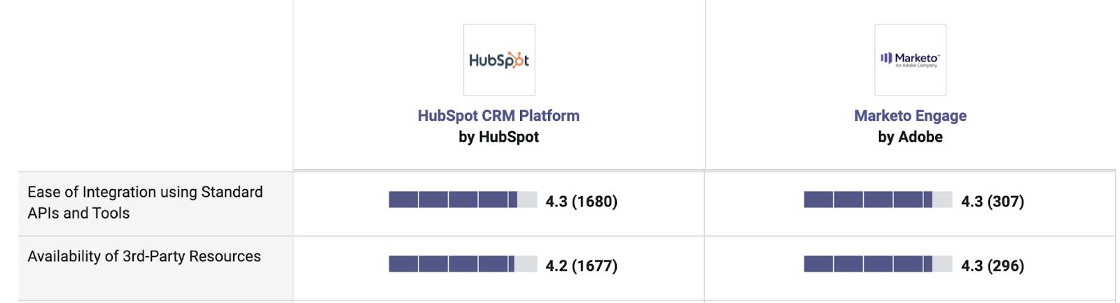Hubspot vs Marketo ease of integration comparison