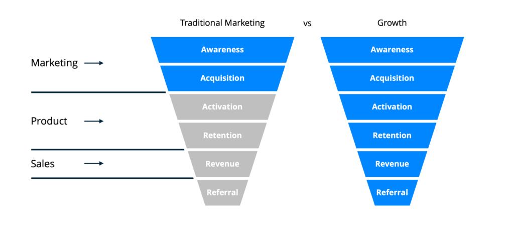 traditional marketing vs growth marketing