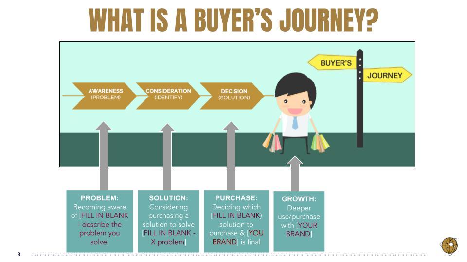 Buyer Journey 2
