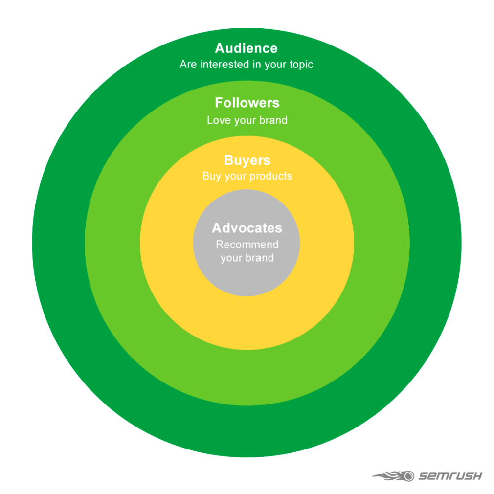 optimized content strategy