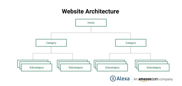 Graphic showing the hierarchy of a website's architecture