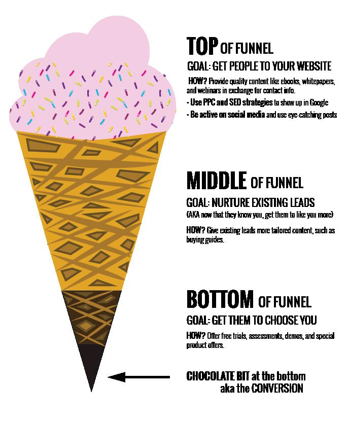 Customer Marketing: The New Marketing Funnel Wordstream Image
