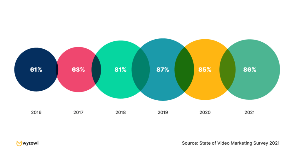 circle graphs showing percentage of video marketing by year