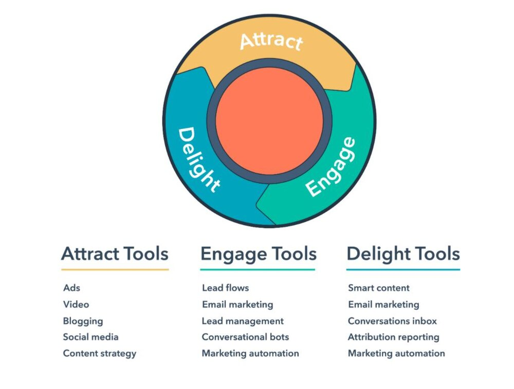 HubSpot inbound marketing flywheel showing attract, engage and delight tools for marketing