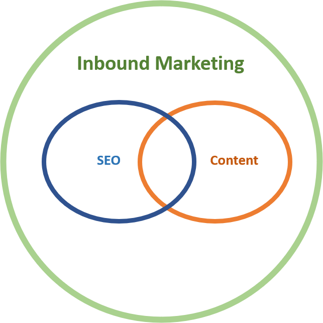 Venn diagram showing how Inbound Marketing, SEO, and Content are related