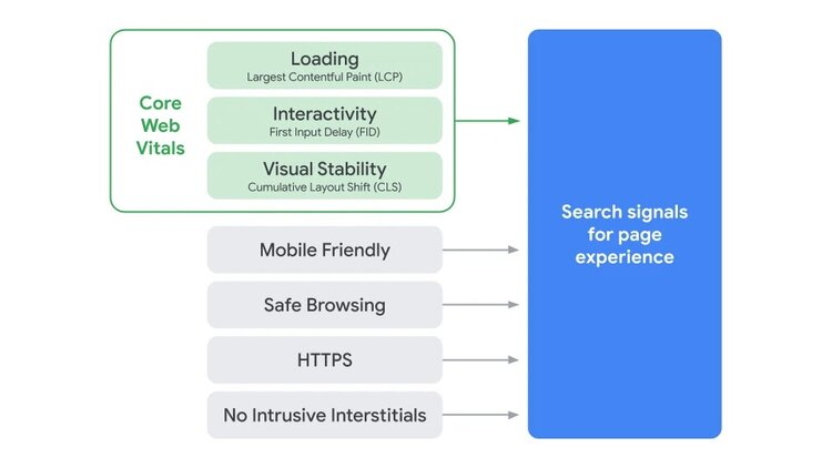 Core web vitals and Google search signals for page experience