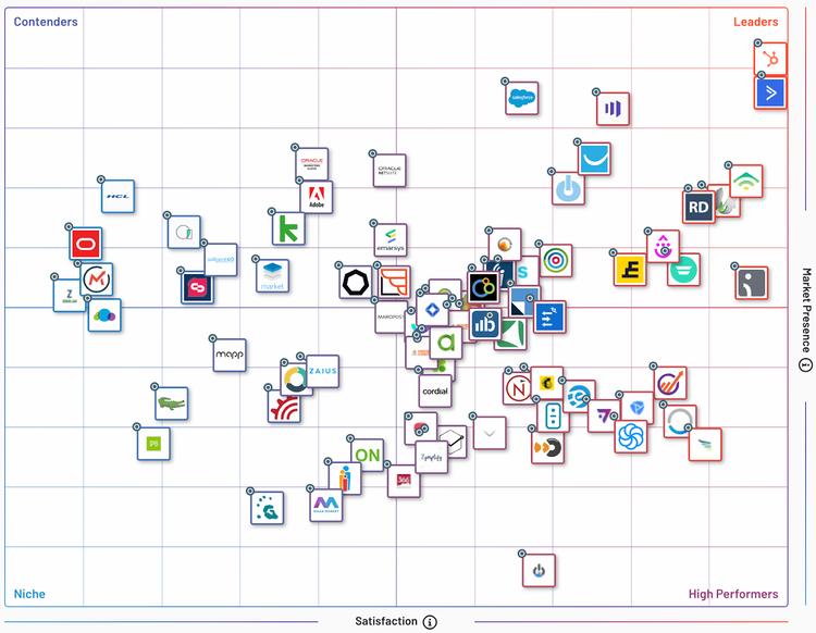 best marketing automation platform marketo vs hubspot.png